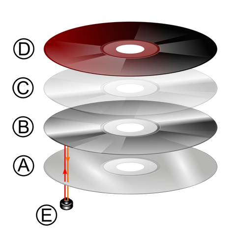 Layers of compact disc